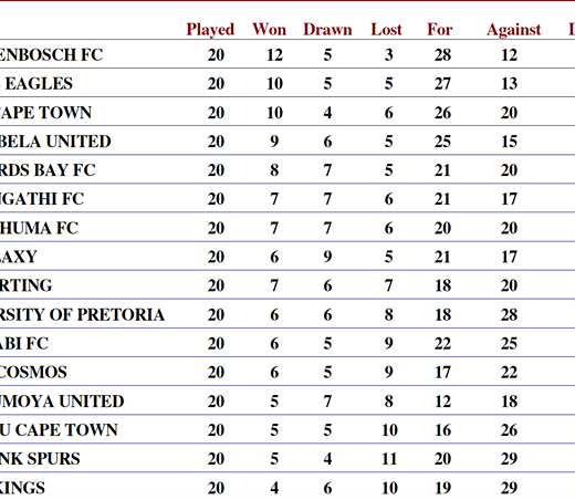 Here is the latest National First Division log. Our next game is only on…