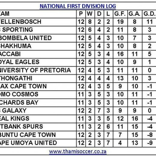 Latest National First Division log